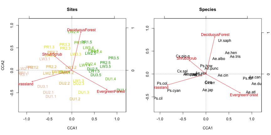 Mosquito community diversity analysis with vegan