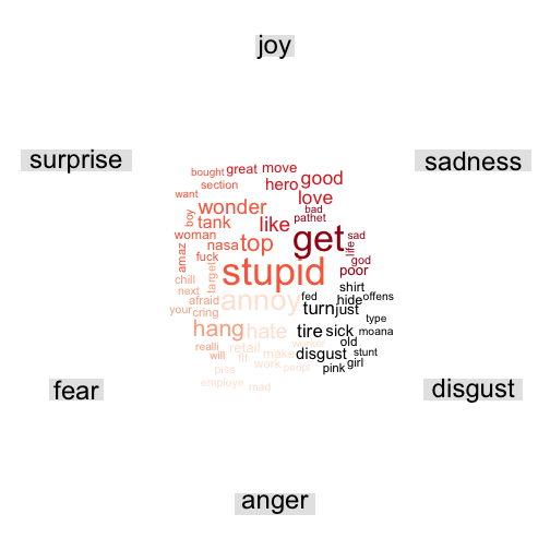 plot of chunk post_2017-06_twitterstorm_wordcloud_emotional_tone