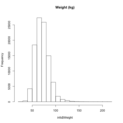 plot of chunk post_2018-05_weight_hist