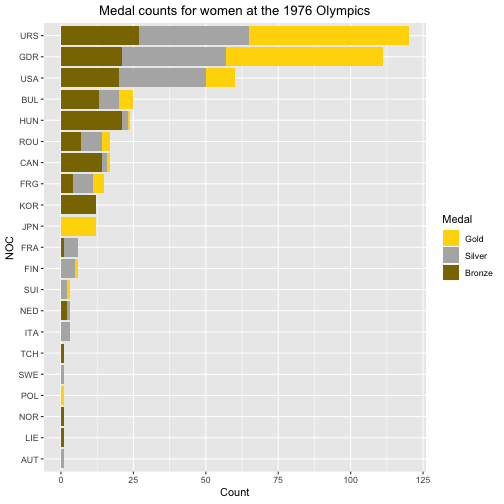plot of chunk post_2018-06_women_medals_1976